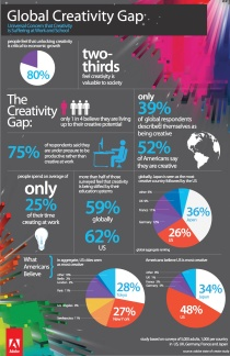 Adobe-State-of-Create-Infographic